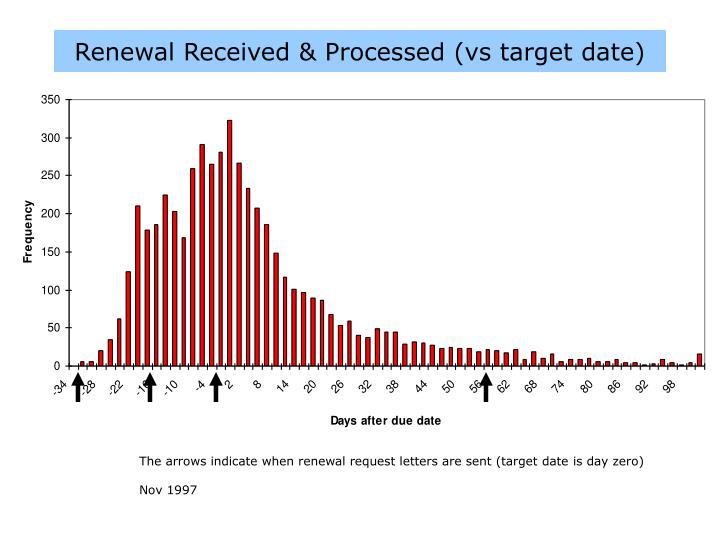 Renewal Received & Processed (vs target date)