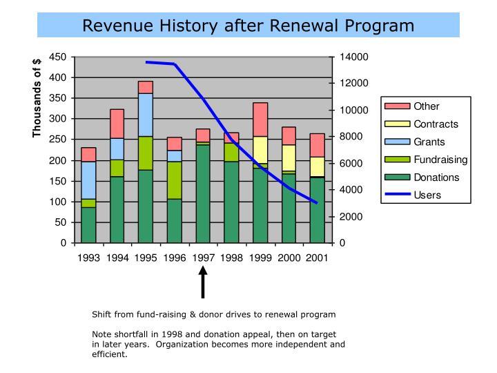 Revenue History after Renewal Program