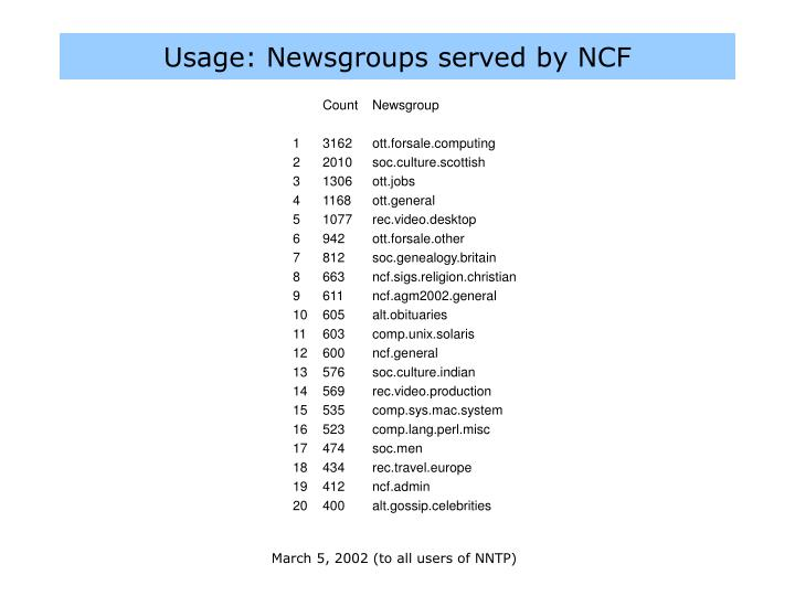 Usage: Newsgroups served by NCF