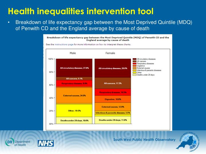 Health inequalities intervention tool