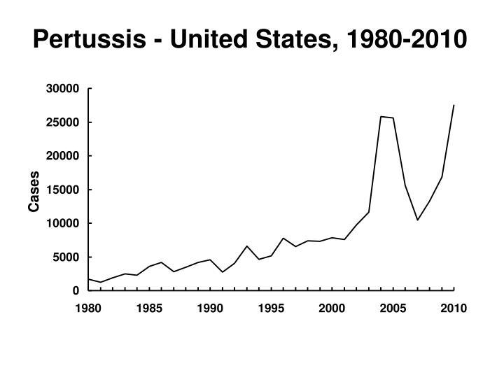 Pertussis - United States, 1980-2010