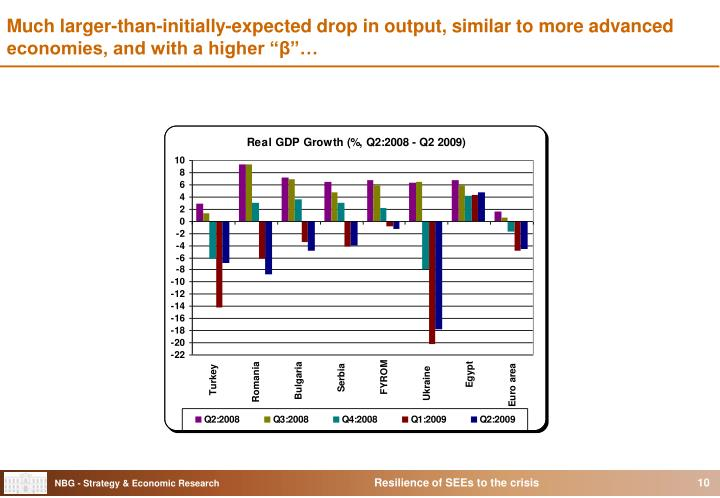 Much larger-than-initially-expected drop in output, similar to more advanced economies, and with a higher ""