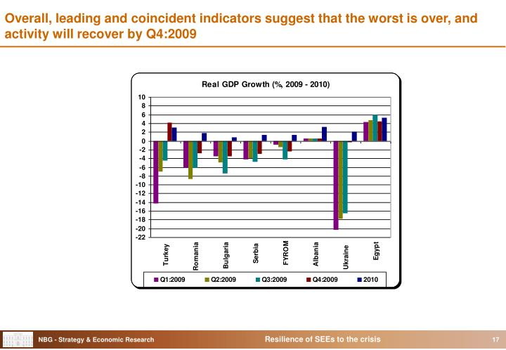 Overall, leading and coincident indicators suggest that the worst is over, and activity will recover by Q4:2009