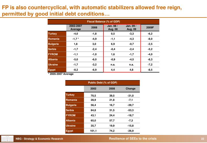 FP is also countercyclical, with automatic stabilizers allowed free reign, permitted by good initial debt conditions…