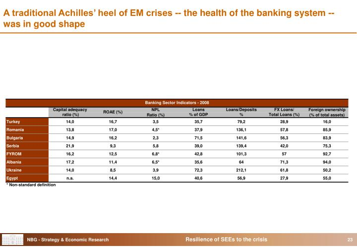 A traditional Achilles' heel of EM crises -- the health of the banking system -- was in good shape