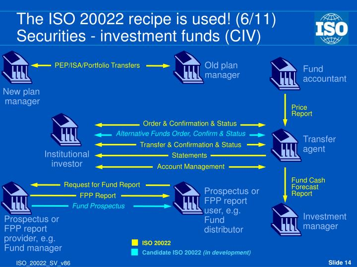 The ISO 20022 recipe is used! (6/11)