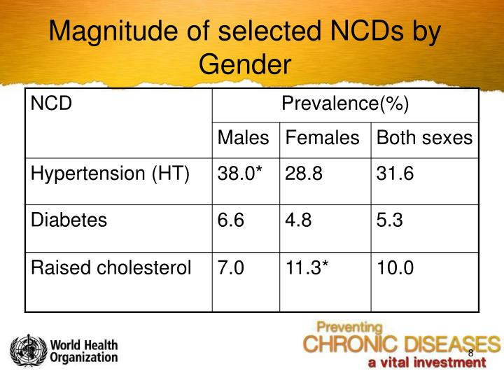 Magnitude of selected NCDs by Gender