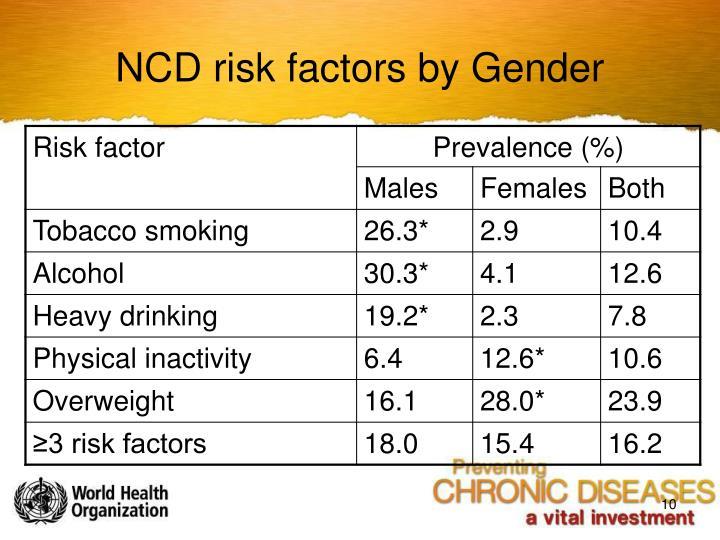 NCD risk factors by Gender