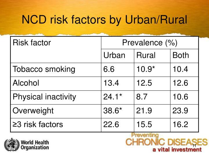 NCD risk factors by Urban/Rural