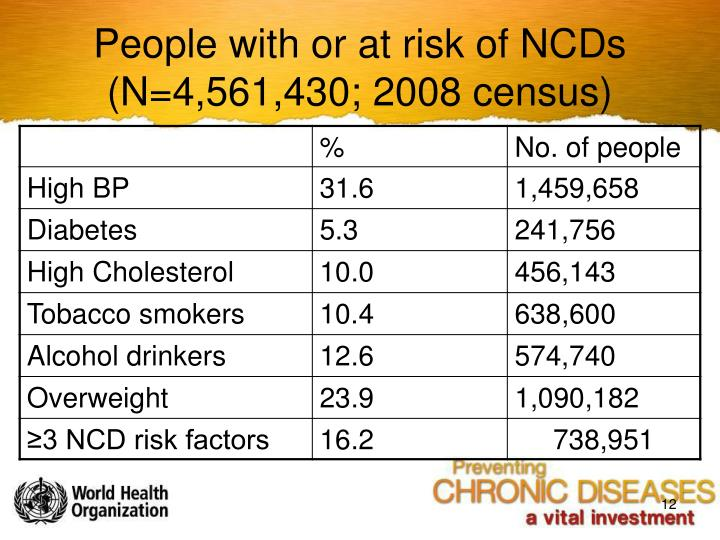 People with or at risk of NCDs (N=4,561,430; 2008 census)