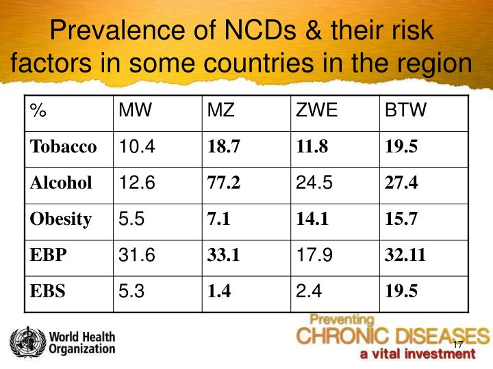 Prevalence of NCDs & their risk factors in some countries in the region