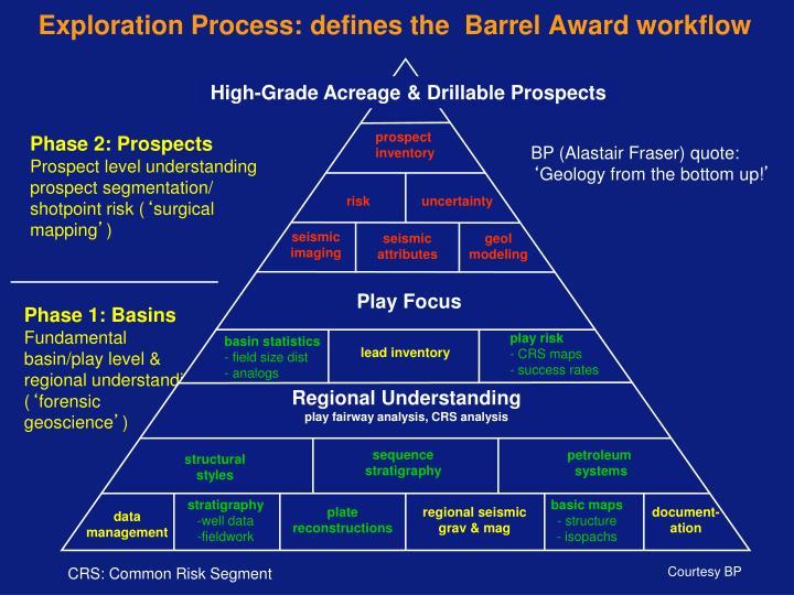 Exploration Process: defines the  Barrel Award workflow