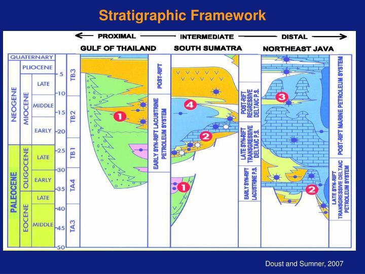 Stratigraphic Framework