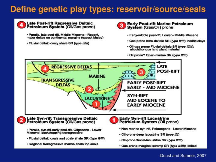 Define genetic play types: reservoir/source/seals