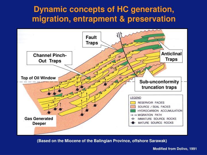 Dynamic concepts of HC generation, migration, entrapment & preservation