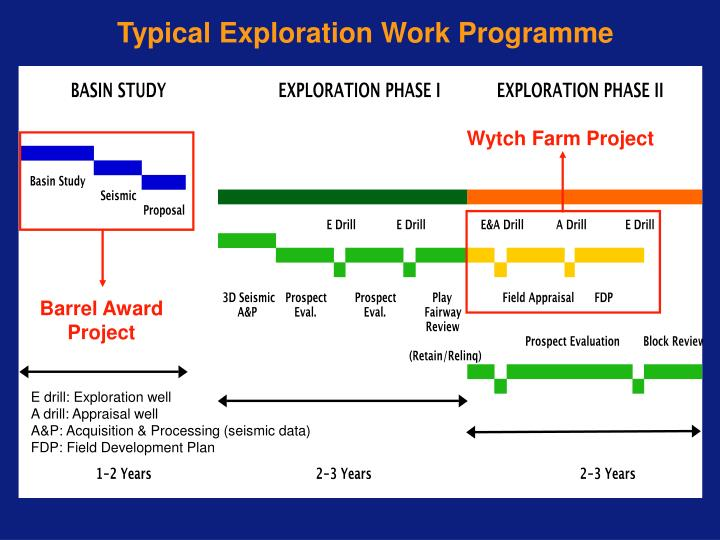 Typical Exploration Work Programme