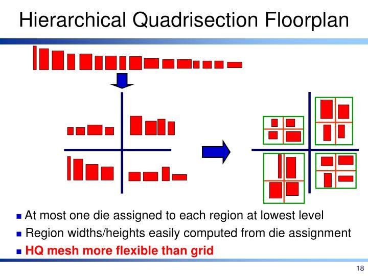 Hierarchical Quadrisection Floorplan