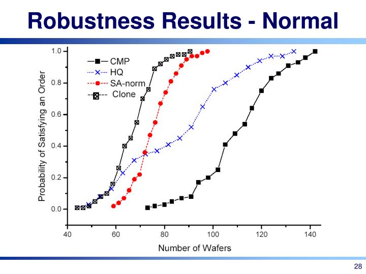 Robustness Results - Normal