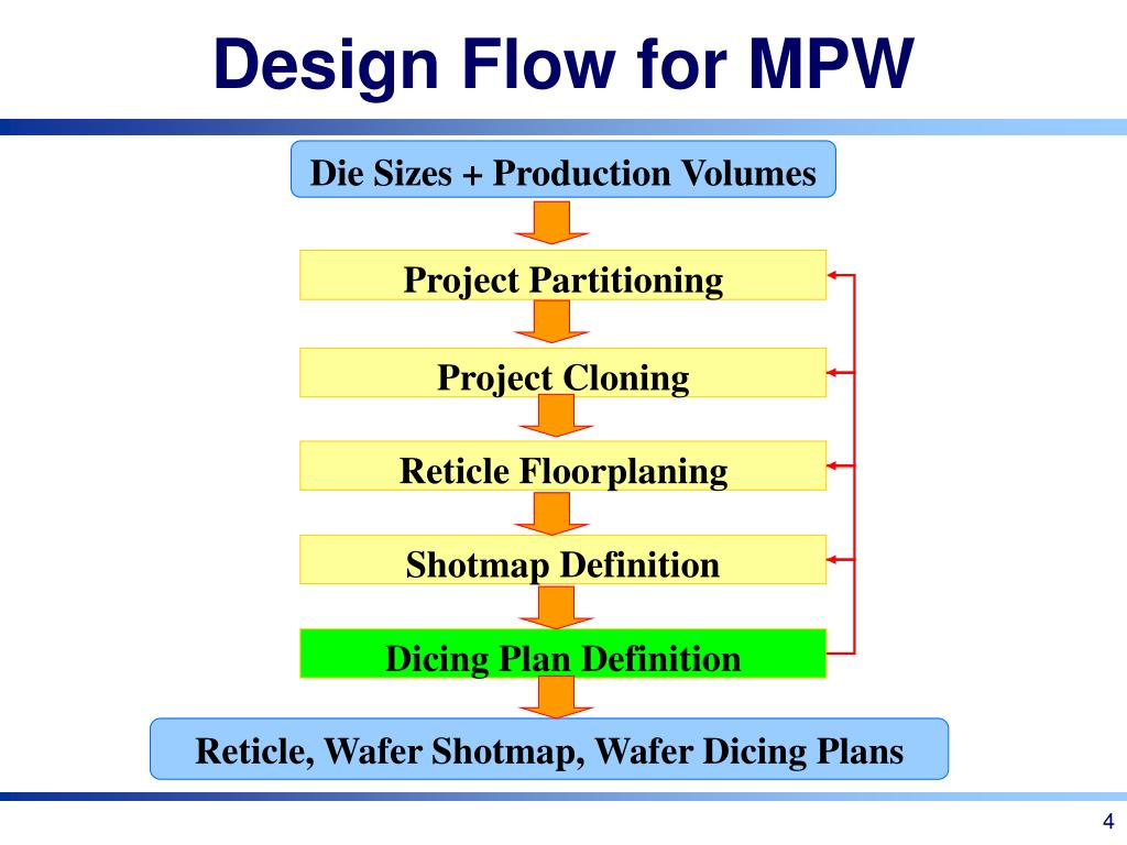 PPT - Multi-Project Reticle Design & Wafer Dicing under