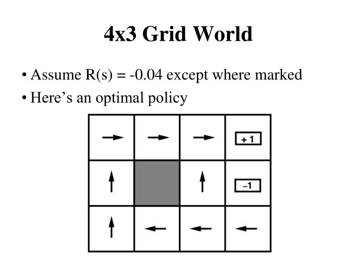 4x3 Grid World