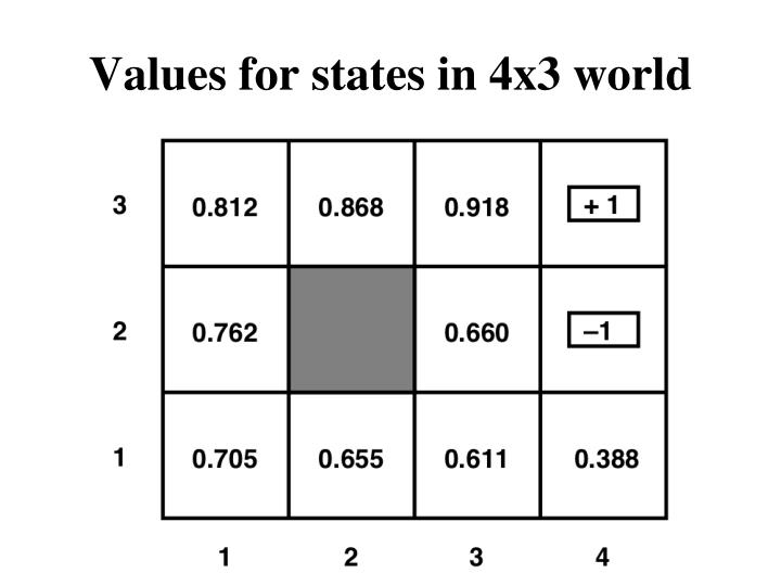 Values for states in 4x3 world