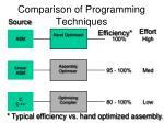 comparison of programming techniques