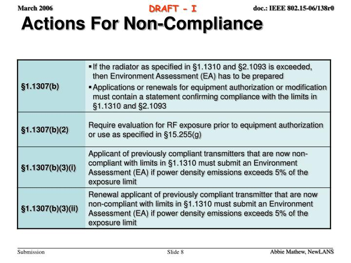 Actions For Non-Compliance