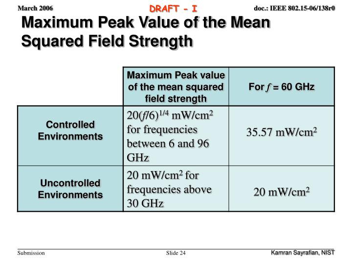 Maximum Peak Value of the Mean Squared Field Strength