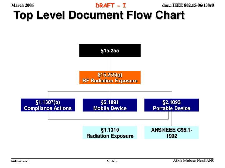 Top level document flow chart