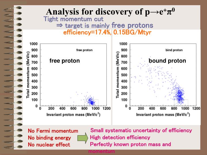 Analysis for discovery of p→e