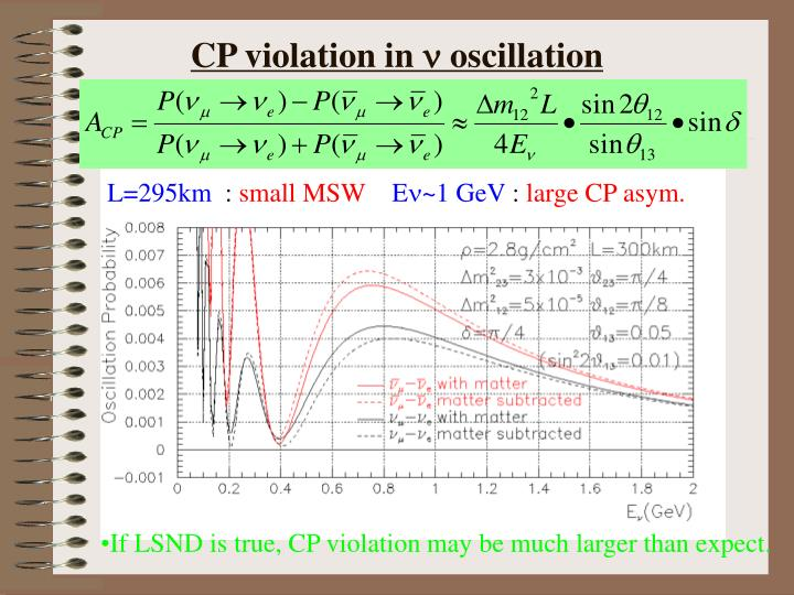 CP violation in