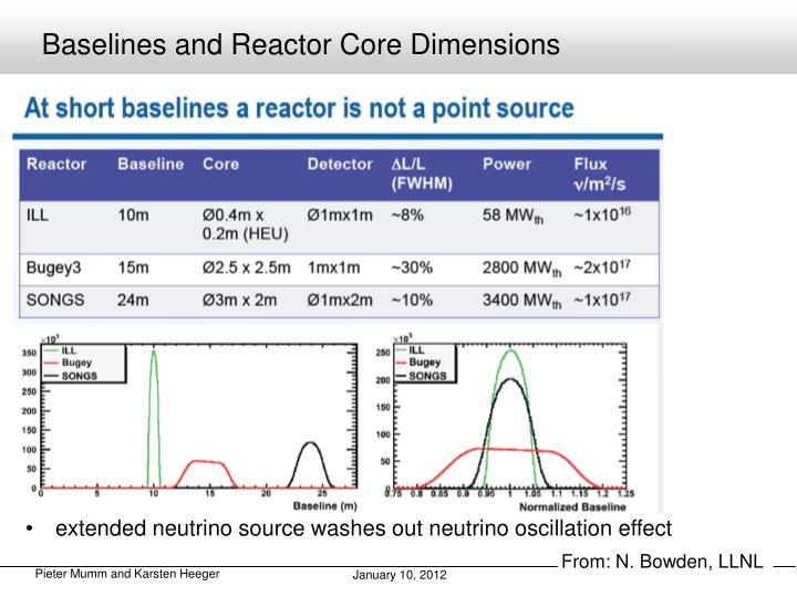 Baselines and Reactor Core Dimensions