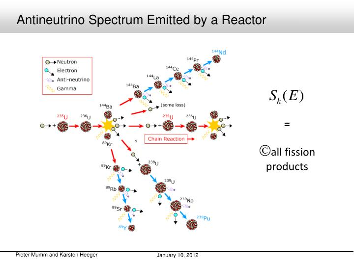 Antineutrino Spectrum Emitted by a Reactor