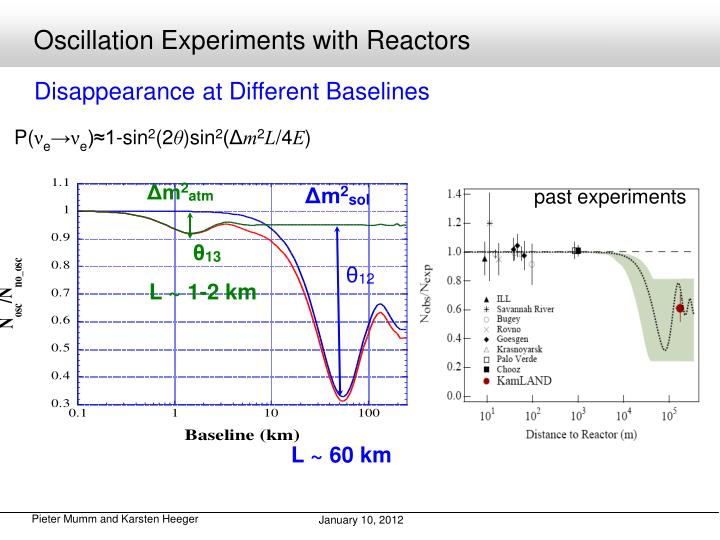Oscillation Experiments with Reactors