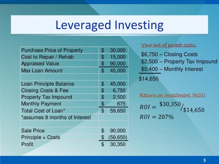 Leveraged Investing