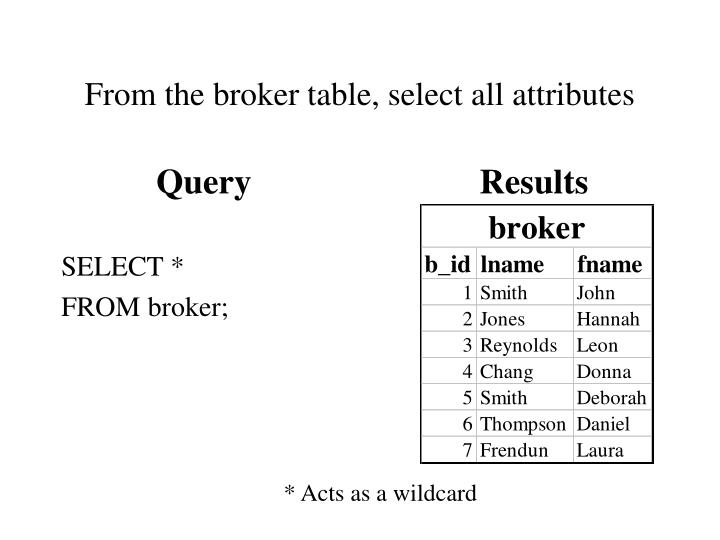 From the broker table, select all attributes