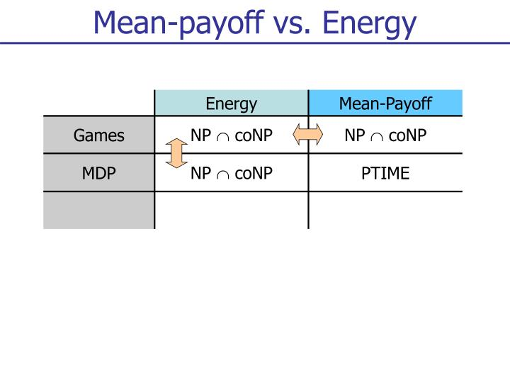 Mean-payoff vs. Energy