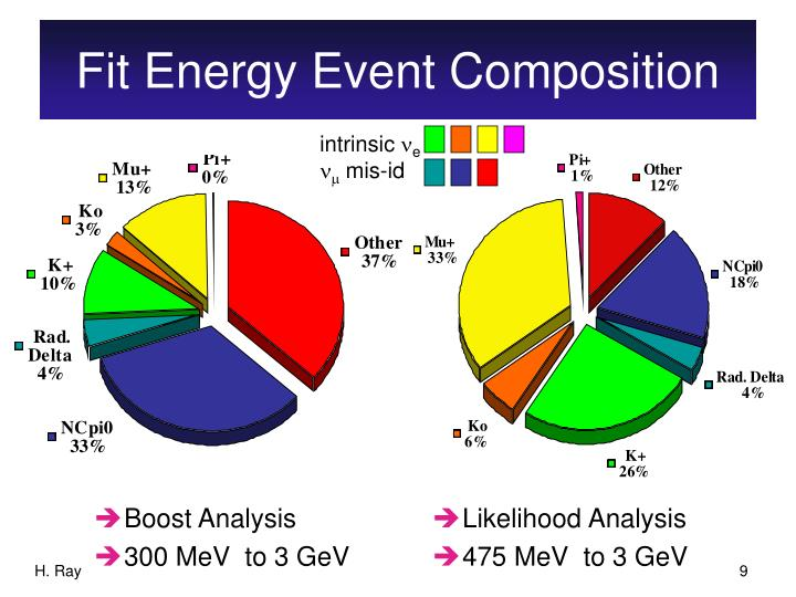 Fit Energy Event Composition