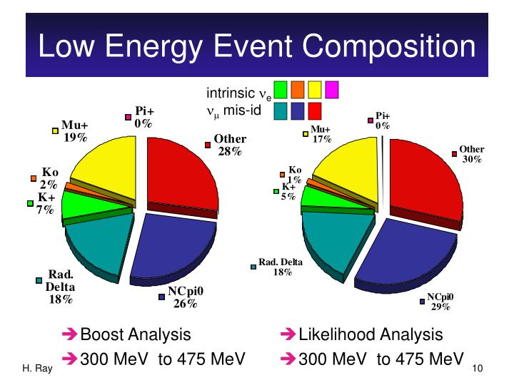 Low Energy Event Composition