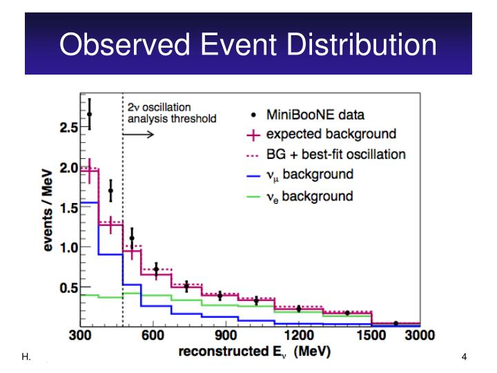 Observed Event Distribution