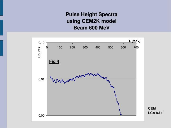 Pulse Height Spectra