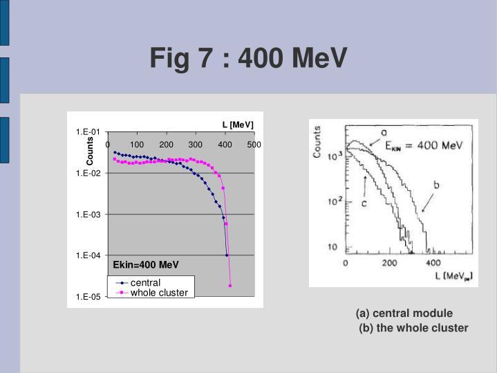 Fig 7 : 400 MeV