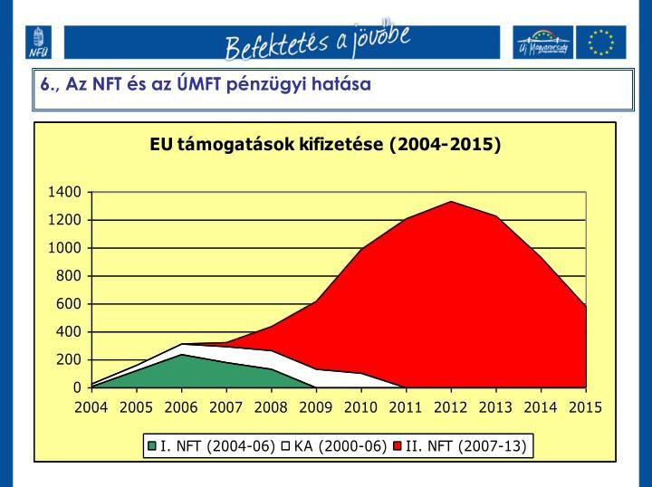 6., Az NFT és az ÚMFT pénzügyi hatása