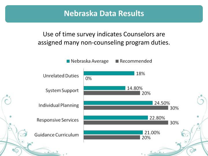 Nebraska Data Results