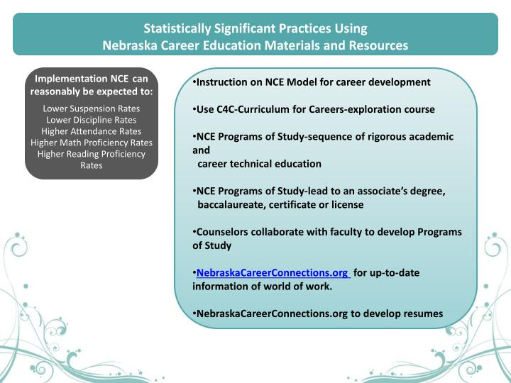 Statistically Significant Practices Using