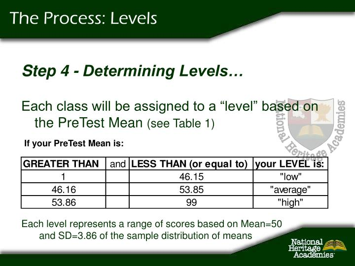 The Process: Levels