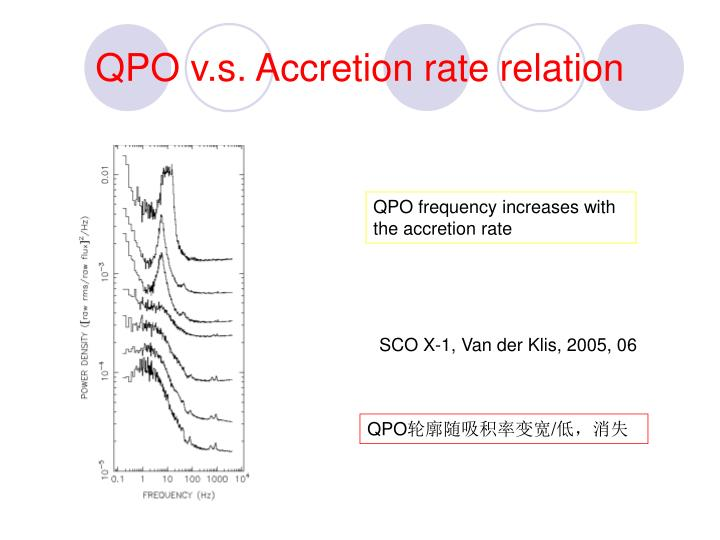 QPO v.s. Accretion rate relation