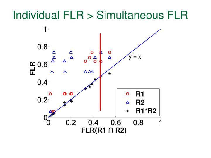 Individual FLR > Simultaneous FLR