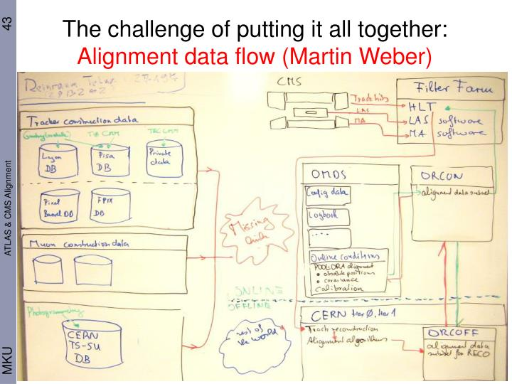 The challenge of putting it all together: