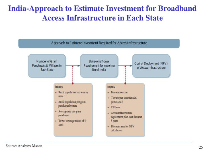 India-Approach to Estimate Investment for Broadband  Access Infrastructure in Each State